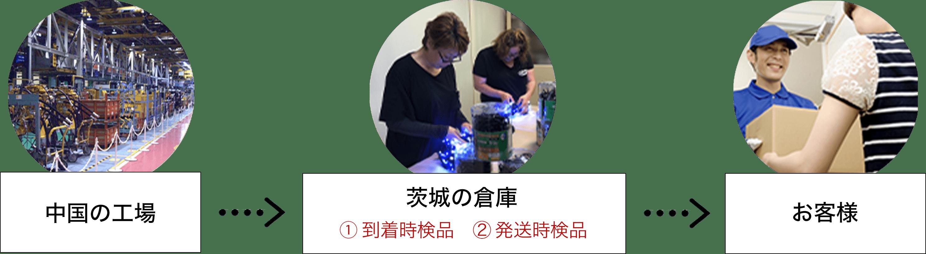 中国の工場→茨城の工場→お客様